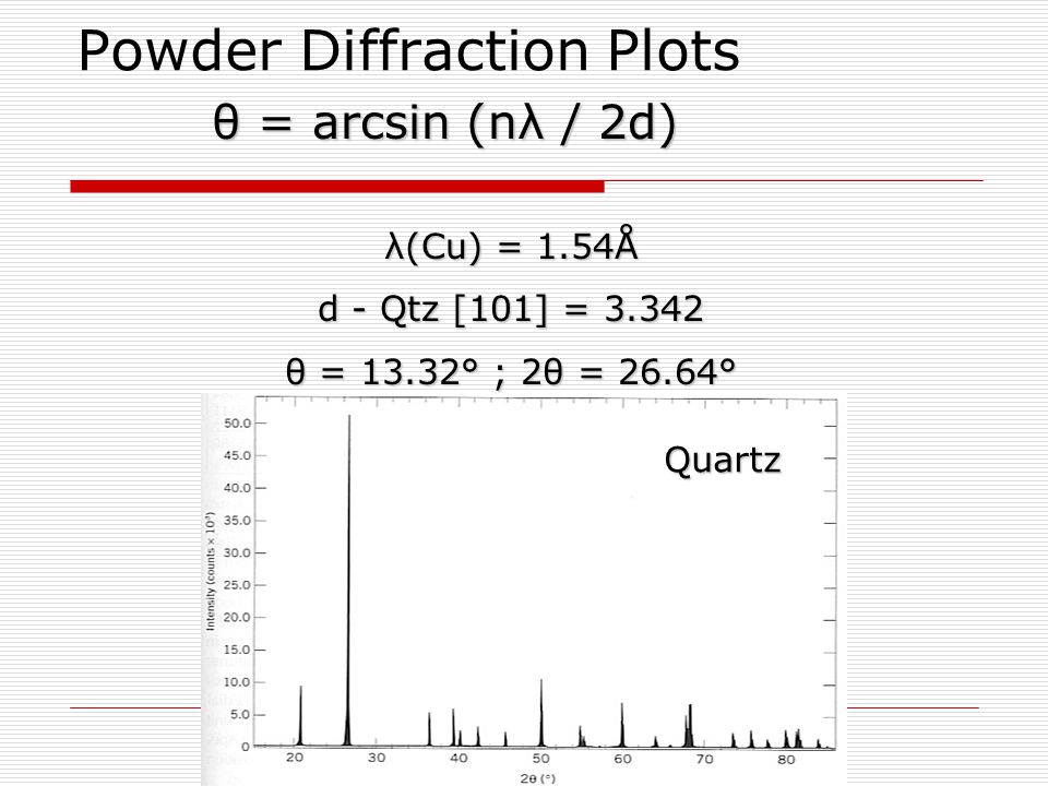 Powder Diffraction Plots