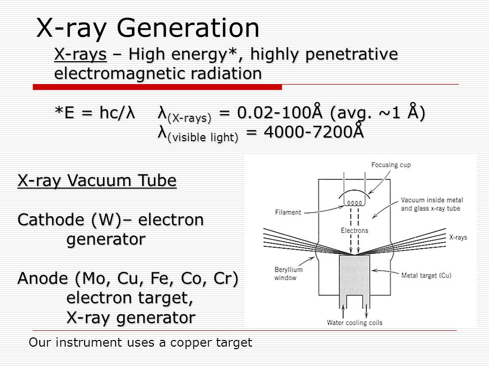 X-ray Generation X-rays – High energy*, highly penetrative electromagnetic radiation. *E = hc/λ λ(X-rays) = 0.02-100Å (avg. ~1 Å)
