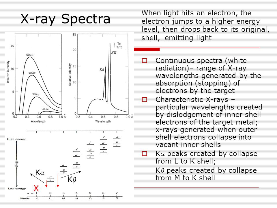 When light hits an electron, the electron jumps to a higher energy level, then drops back to its original, shell, emitting light