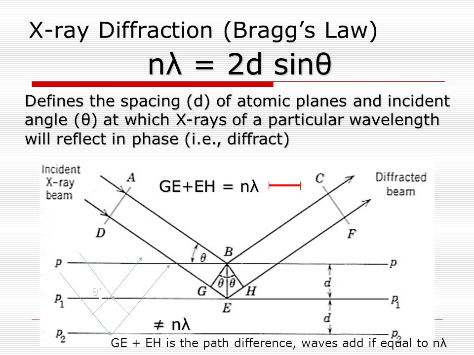 X-ray Diffraction (Bragg's Law)