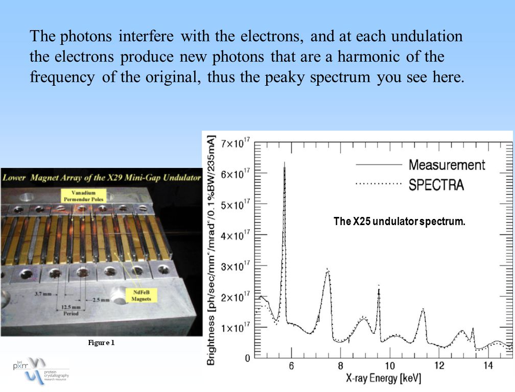 The photons interfere with the electrons, and at each undulation the electrons produce new photons that are a harmonic of the frequency of the original, thus the peaky spectrum you see here.