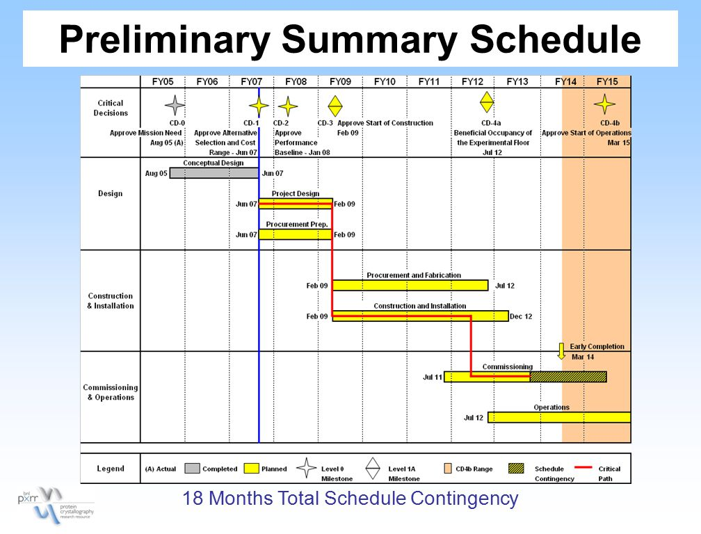 18 Months Total Schedule Contingency
