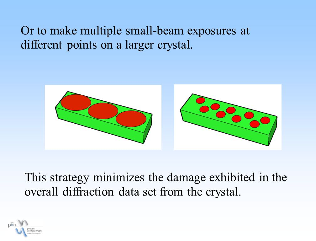 Or to make multiple small-beam exposures at different points on a larger crystal.