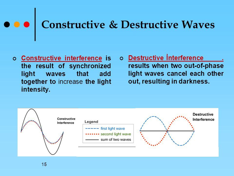 Constructive & Destructive Waves