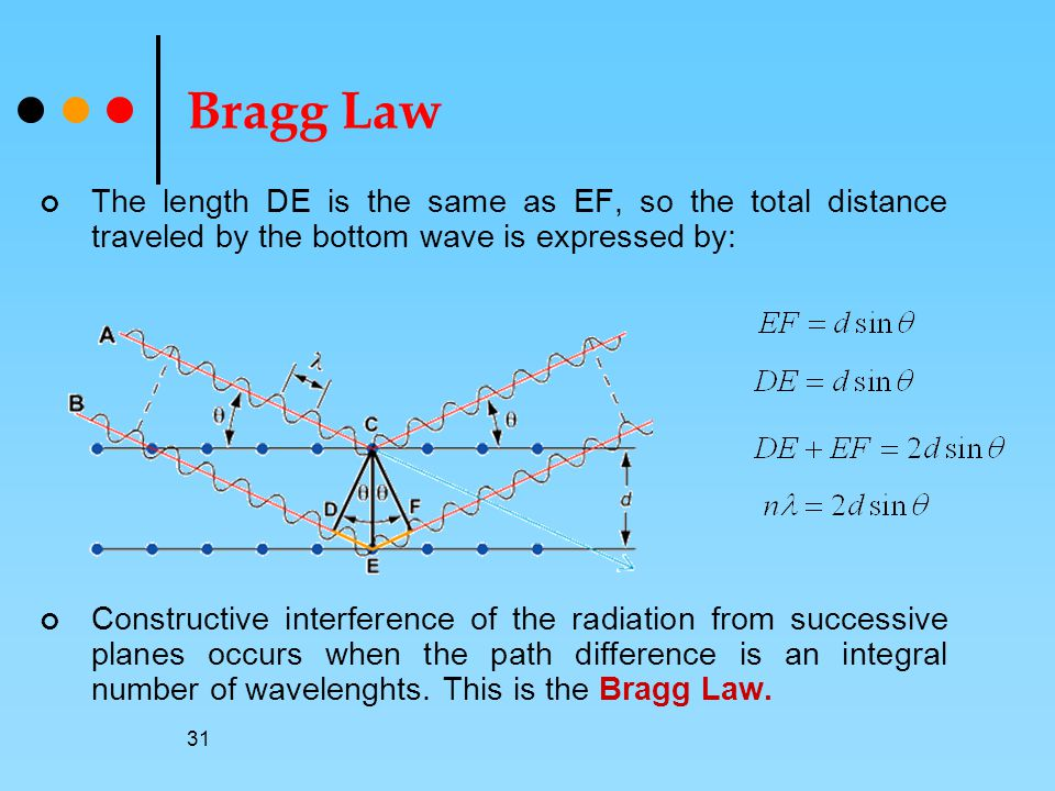 Bragg Law The length DE is the same as EF, so the total distance traveled by the bottom wave is expressed by: