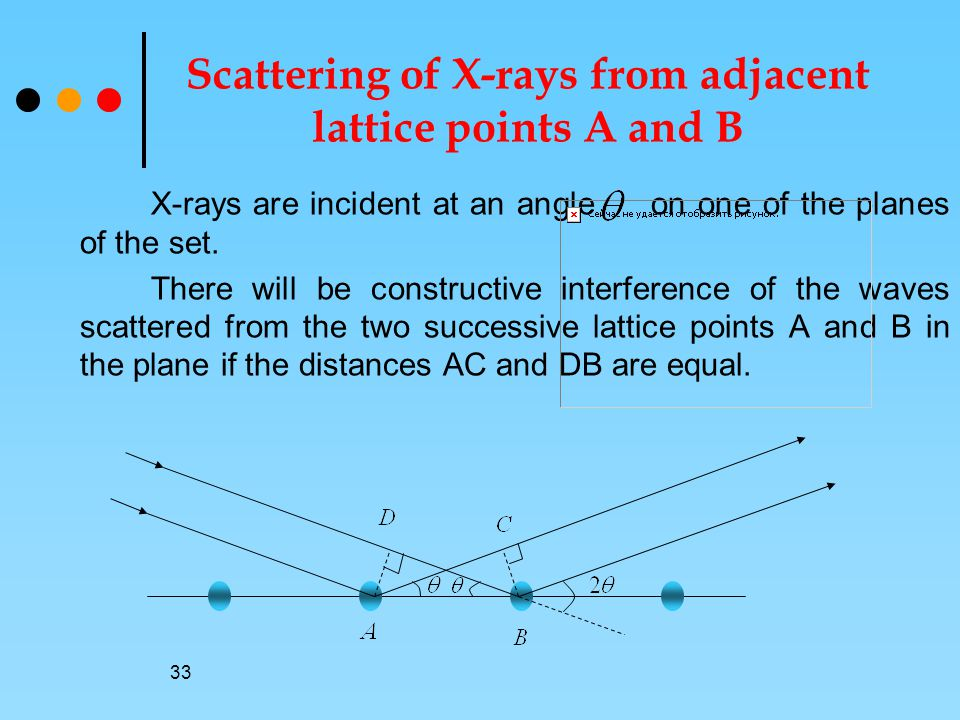 Scattering of X-rays from adjacent lattice points A and B