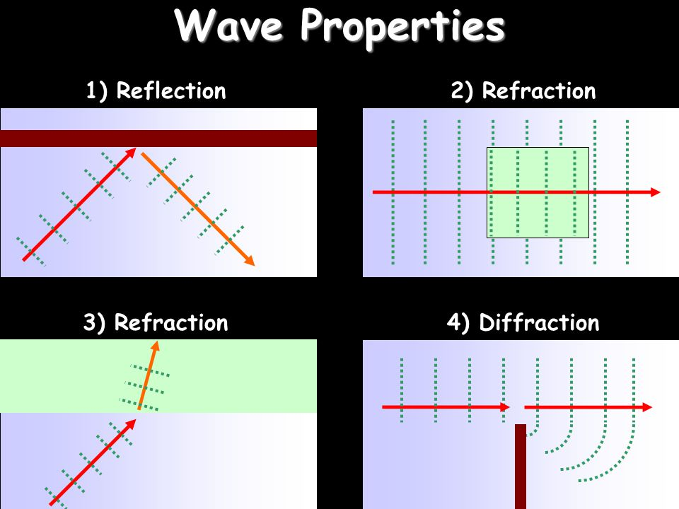 Wave Properties 1) Reflection 2) Refraction 3) Refraction