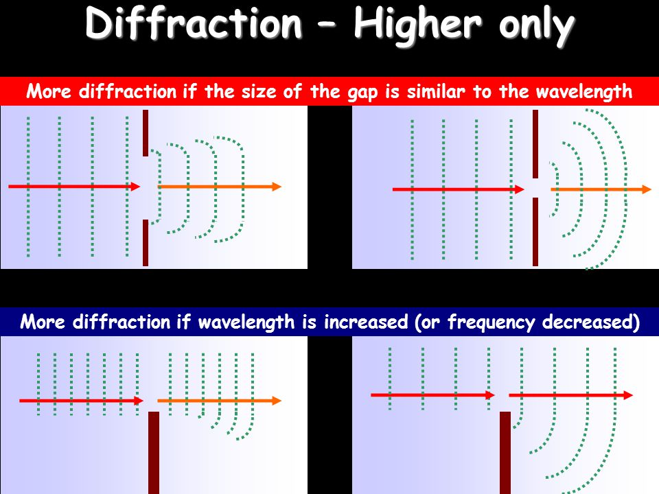 Diffraction – Higher only