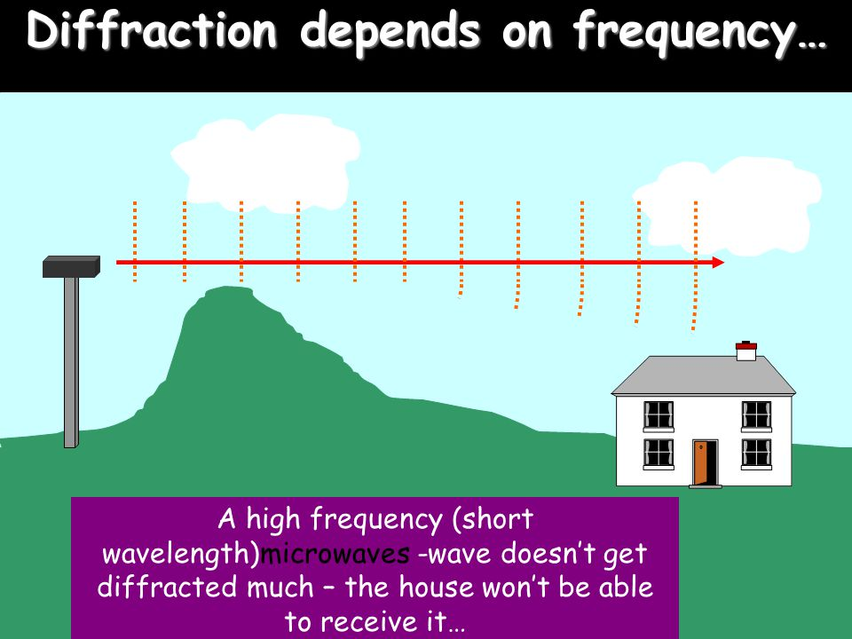 Diffraction depends on frequency…