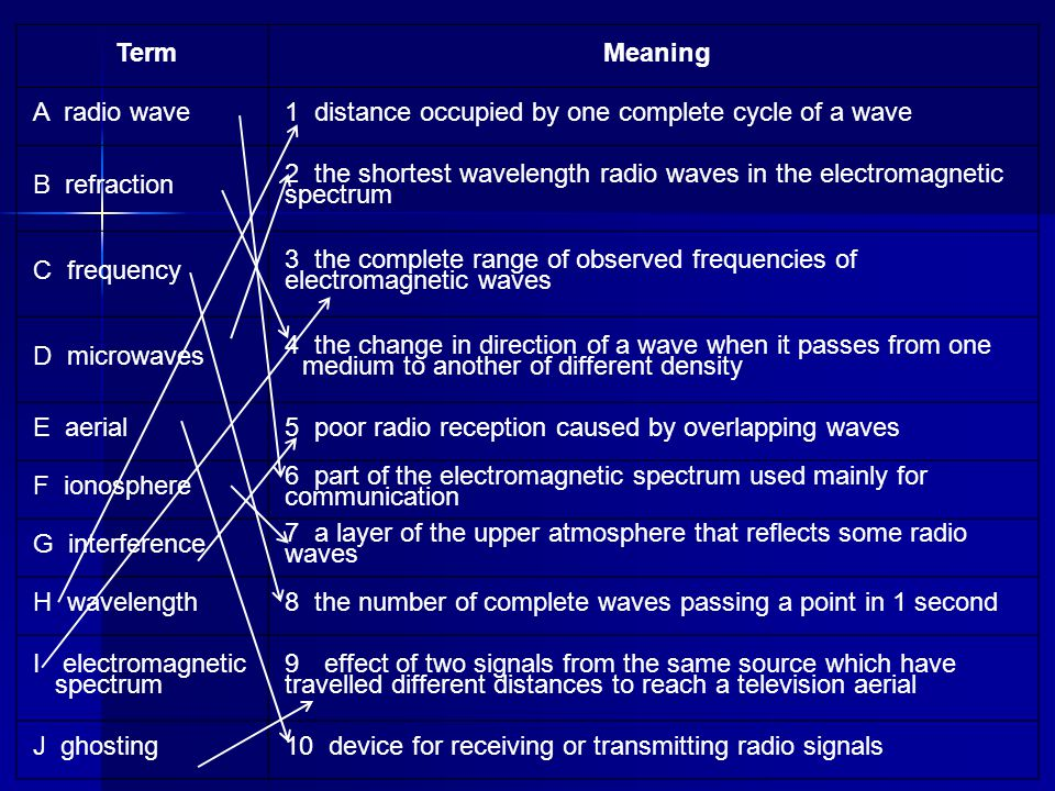 Term Meaning. A radio wave. 1 distance occupied by one complete cycle of a wave. B refraction.