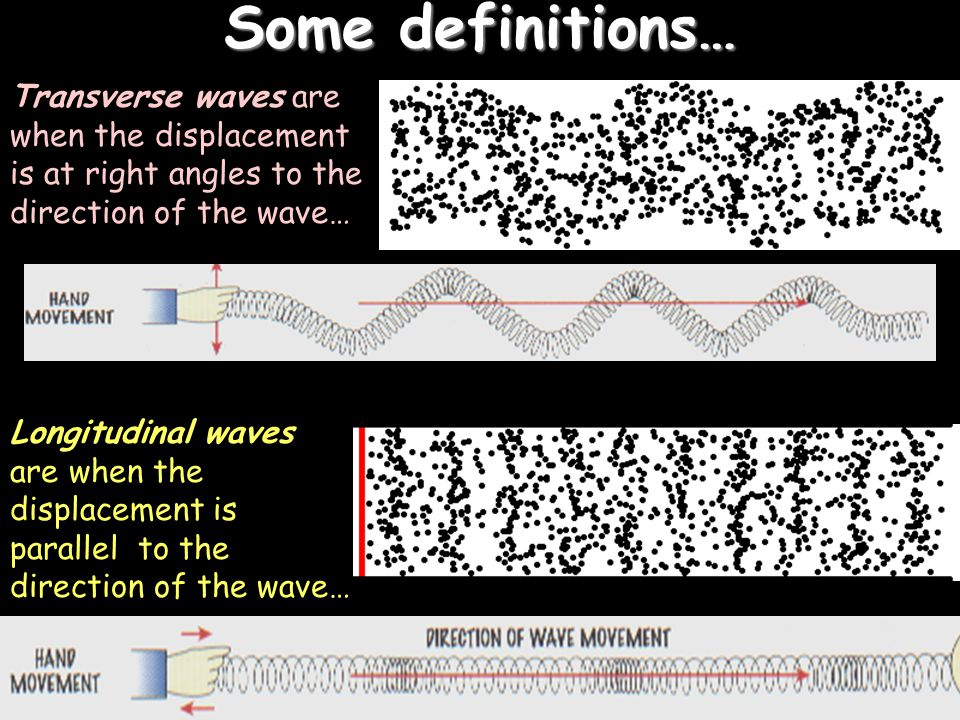 Some definitions… Transverse waves are when the displacement is at right angles to the direction of the wave…