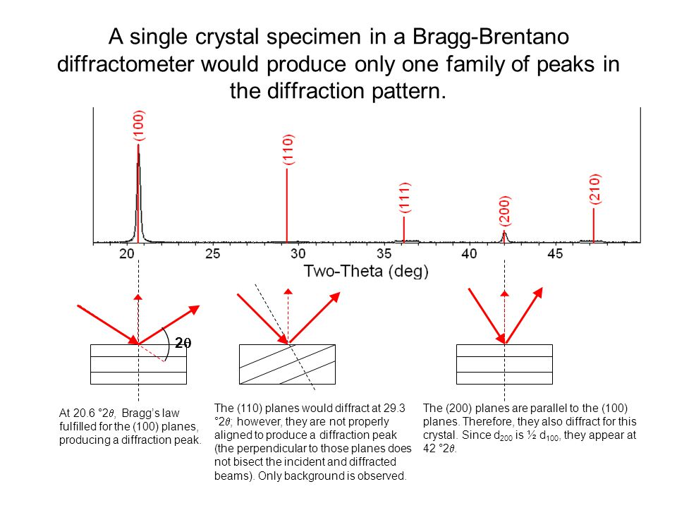 A single crystal specimen in a Bragg-Brentano diffractometer would produce only one family of peaks in the diffraction pattern.