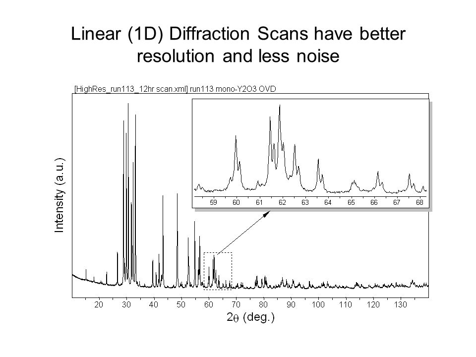 Linear (1D) Diffraction Scans have better resolution and less noise