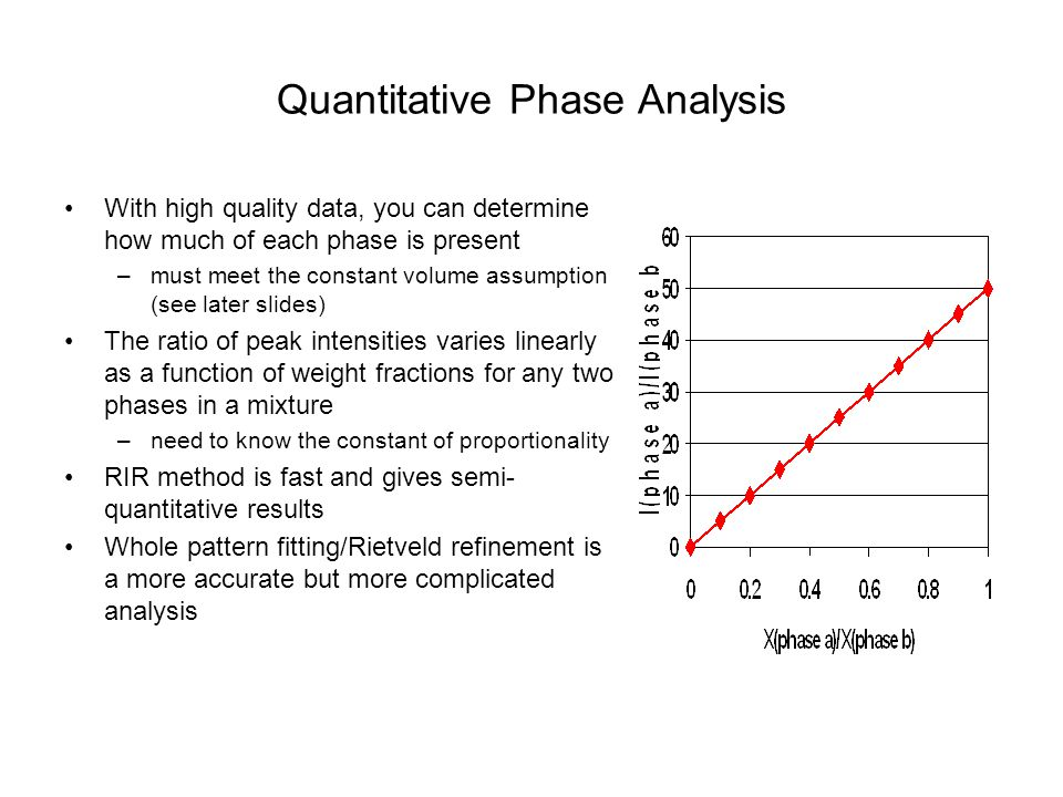 Quantitative Phase Analysis