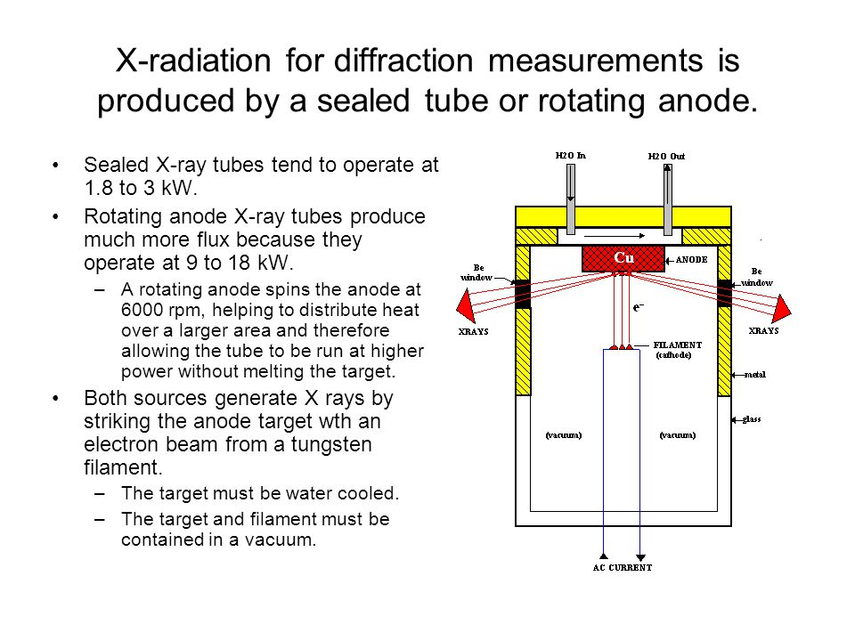 X-radiation for diffraction measurements is produced by a sealed tube or rotating anode.
