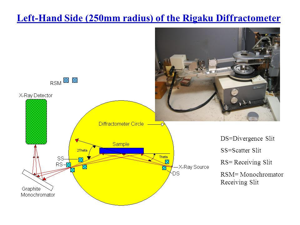 Left-Hand Side (250mm radius) of the Rigaku Diffractometer