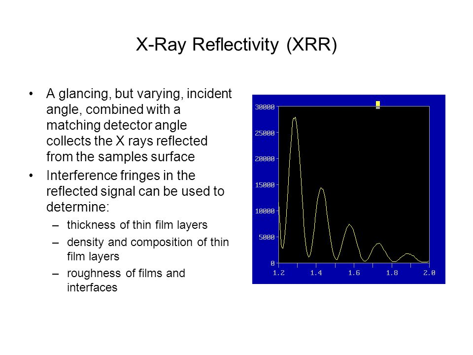 X-Ray Reflectivity (XRR)