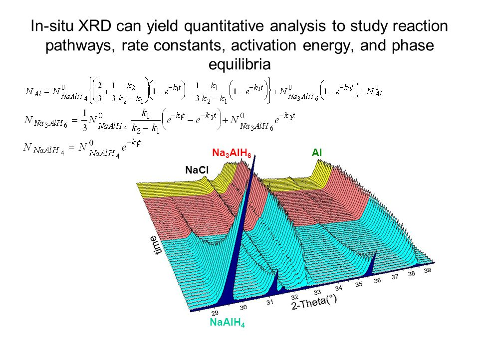In-situ XRD can yield quantitative analysis to study reaction pathways, rate constants, activation energy, and phase equilibria
