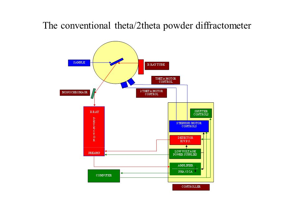 The conventional theta/2theta powder diffractometer