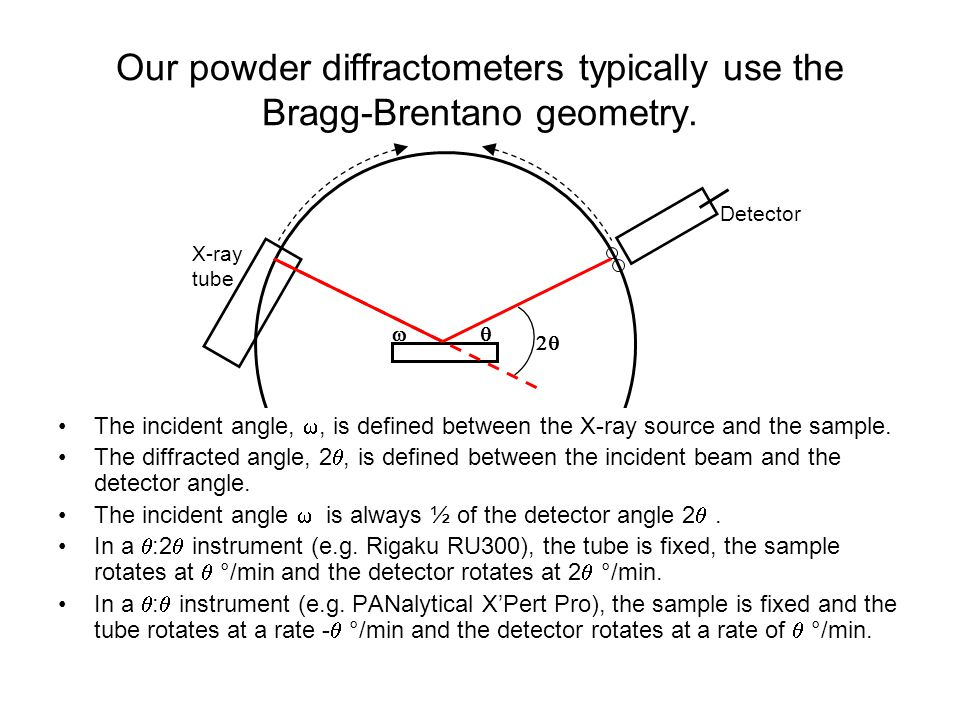 Our powder diffractometers typically use the Bragg-Brentano geometry.