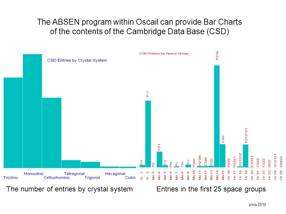 The ABSEN program within Oscail can provide Bar Charts of the contents of the Cambridge Data Base (CSD)