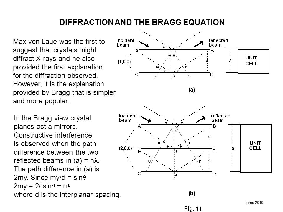 DIFFRACTION AND THE BRAGG EQUATION