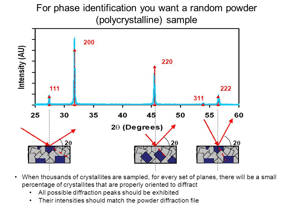 For phase identification you want a random powder (polycrystalline) sample