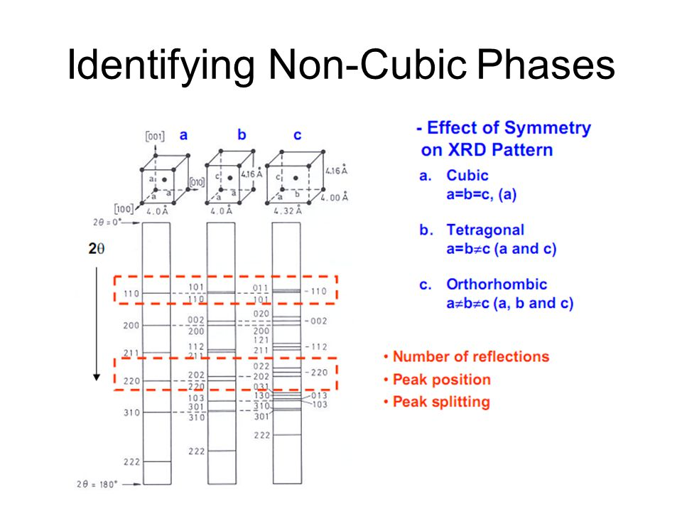 Identifying Non-Cubic Phases