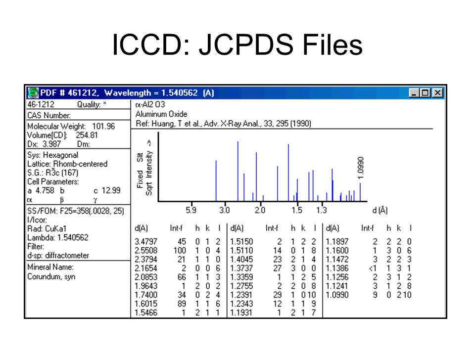 ICCD: JCPDS Files