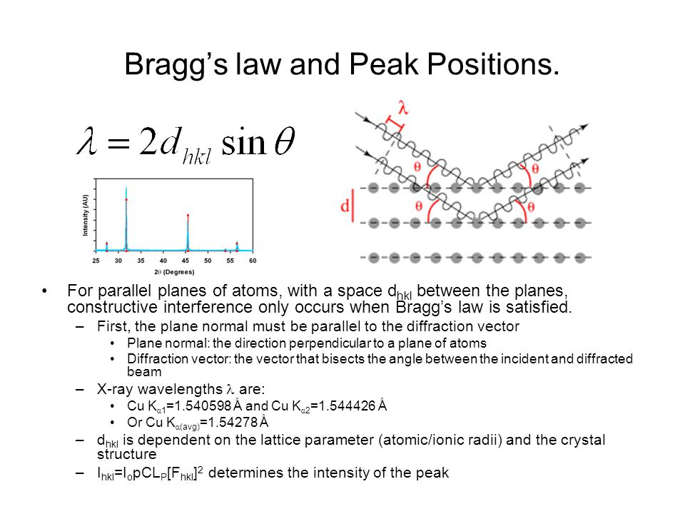 Bragg's law and Peak Positions.