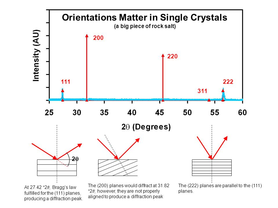 Orientations Matter in Single Crystals (a big piece of rock salt)