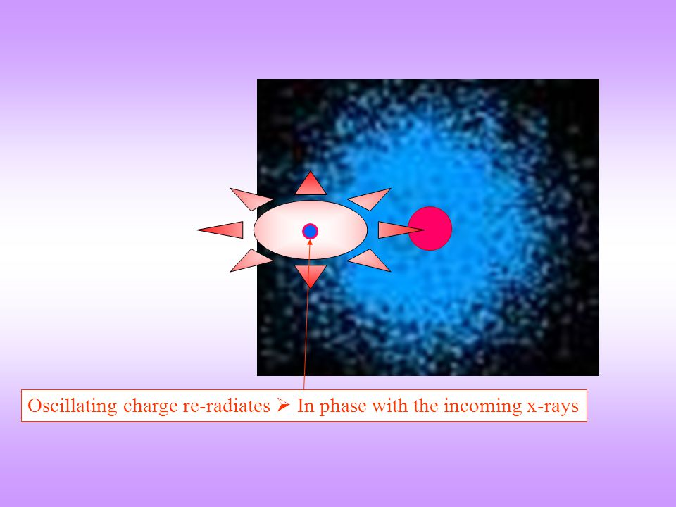Oscillating charge re-radiates  In phase with the incoming x-rays