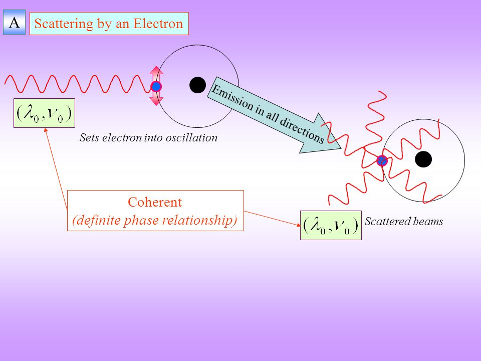 A Scattering by an Electron Coherent (definite phase relationship)