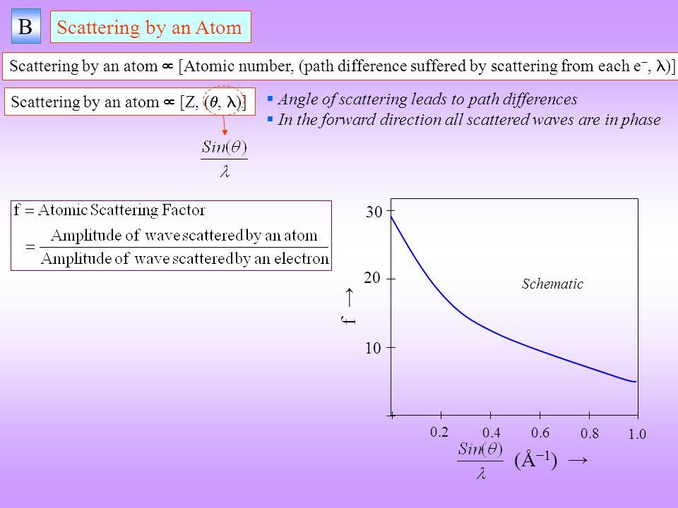 B Scattering by an Atom f → (Å−1) →
