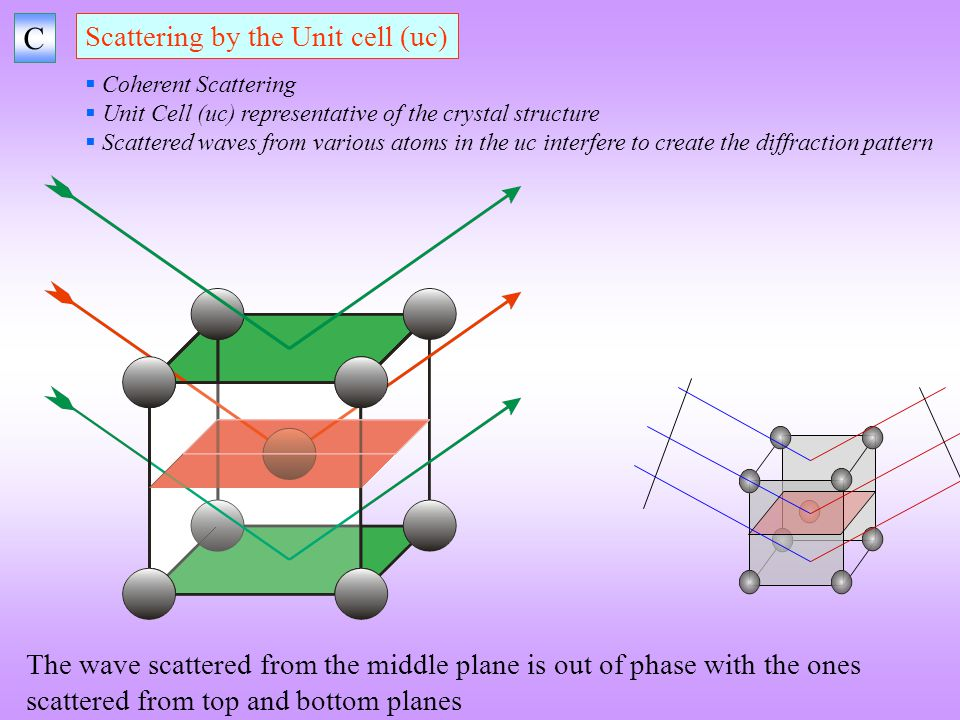 C Scattering by the Unit cell (uc)
