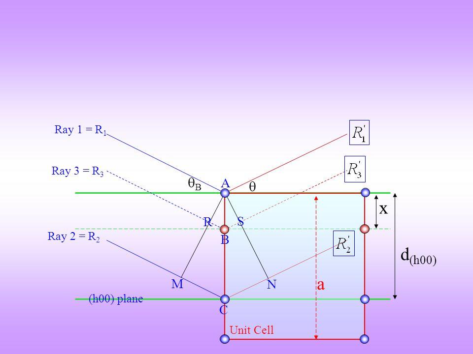 x d(h00) a B  A R S B M N C Ray 1 = R1 Ray 3 = R3 Ray 2 = R2