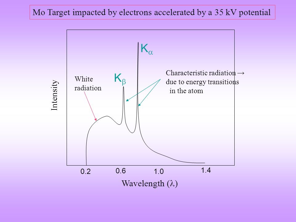 K K Mo Target impacted by electrons accelerated by a 35 kV potential