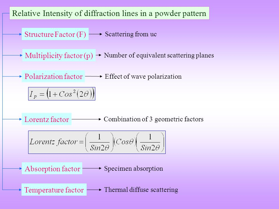 Relative Intensity of diffraction lines in a powder pattern