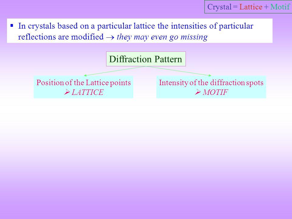 Crystal = Lattice + Motif