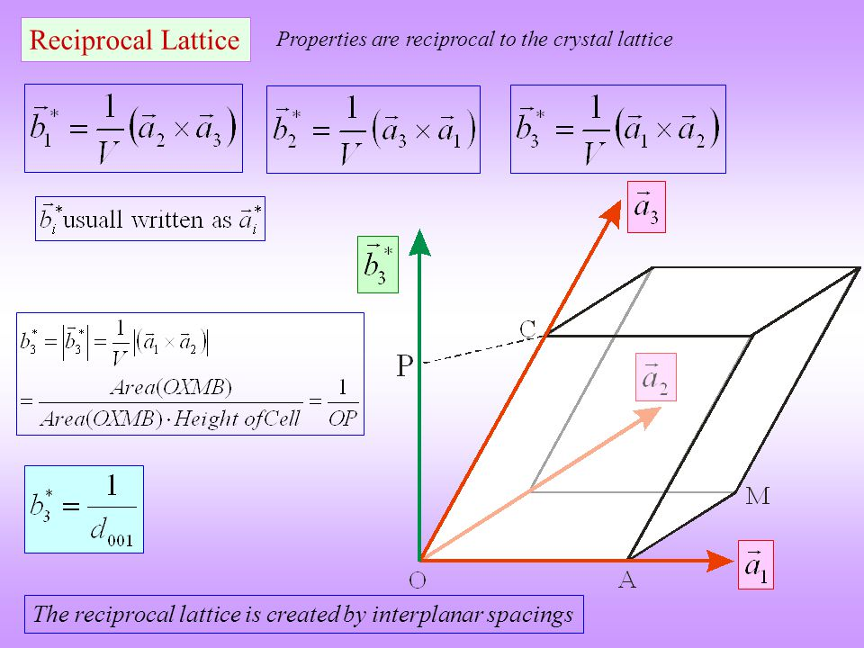 Reciprocal Lattice Properties are reciprocal to the crystal lattice.