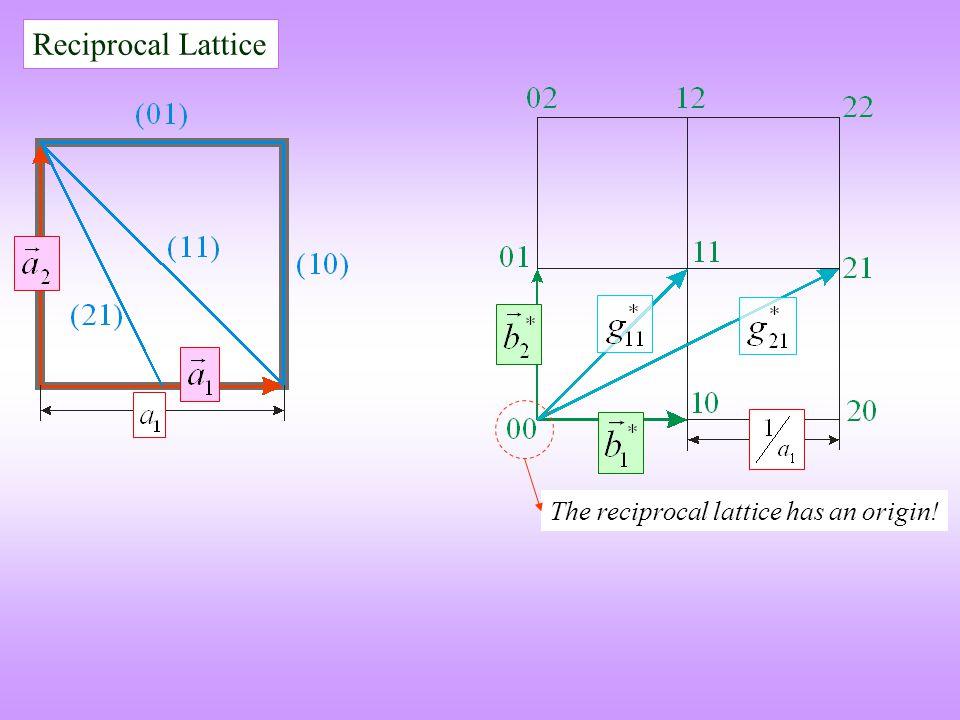 Reciprocal Lattice The reciprocal lattice has an origin!