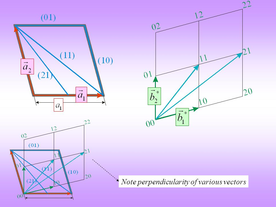 Note perpendicularity of various vectors