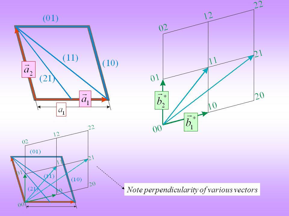 Note perpendicularity of various vectors