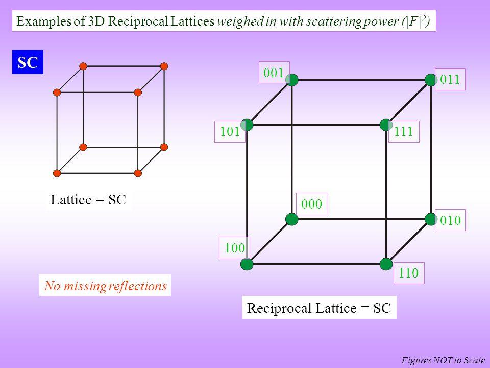 SC Lattice = SC Reciprocal Lattice = SC