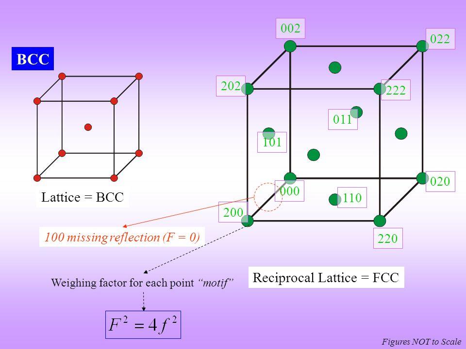 BCC Lattice = BCC Reciprocal Lattice = FCC 002 022 202 222 011 101 020