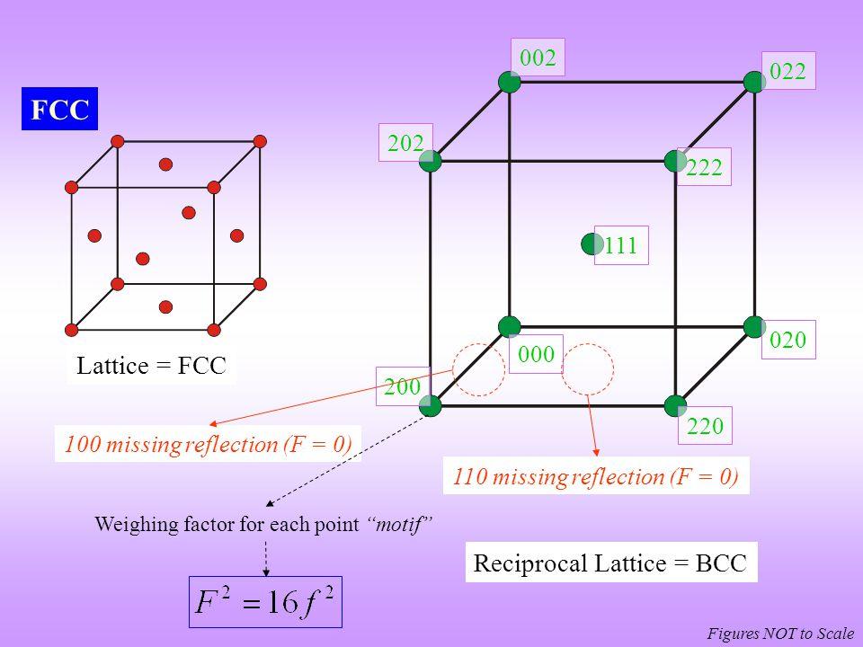 FCC Lattice = FCC Reciprocal Lattice = BCC 002 022 202 222 111 020 000