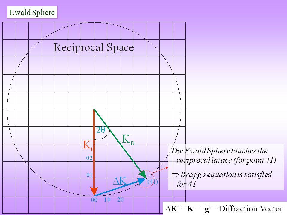 K = K =g = Diffraction Vector