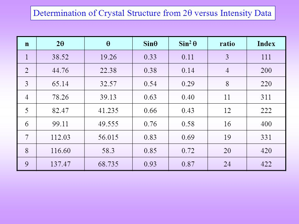 Determination of Crystal Structure from 2 versus Intensity Data