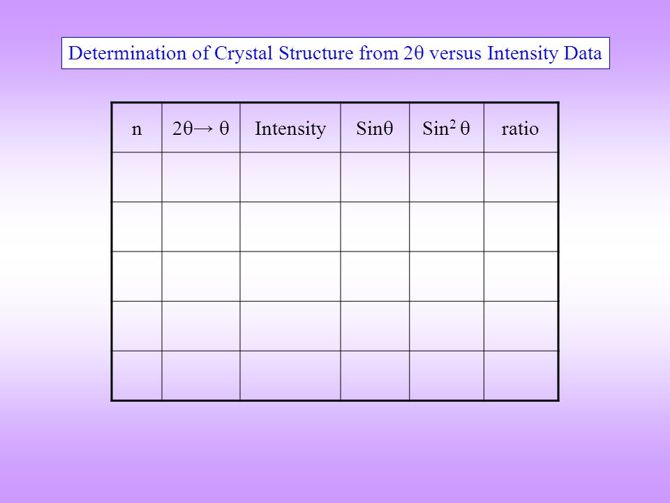 Determination of Crystal Structure from 2 versus Intensity Data