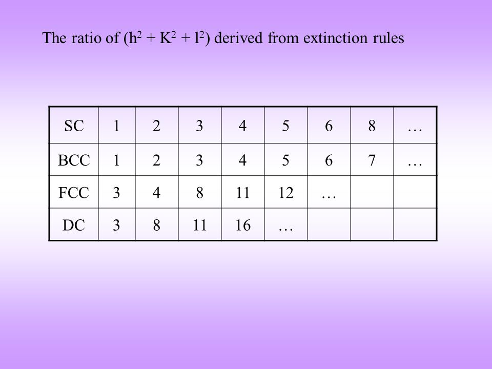 The ratio of (h2 + K2 + l2) derived from extinction rules
